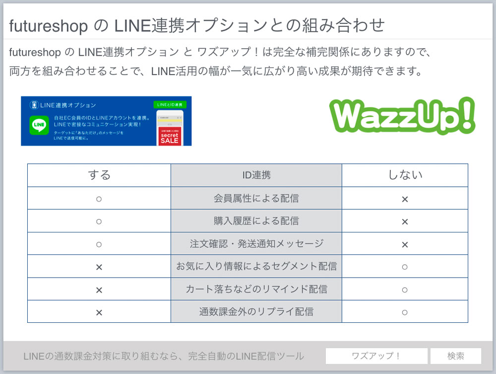 futureshopとWazzUp!との関係